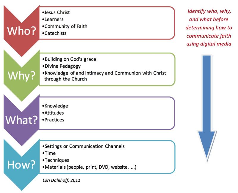 4 questions framework